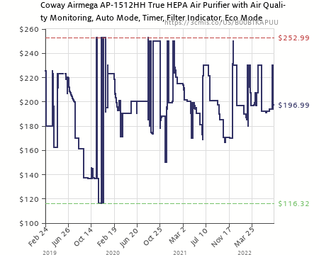 amazon price history chart for coway ap1512hh mighty air purifier with true hepa and