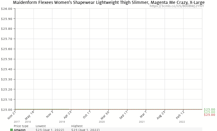 079d296a2a Amazon price history chart for Maidenform Flexees Women s Shapewear  Lightweight Thigh Slimmer