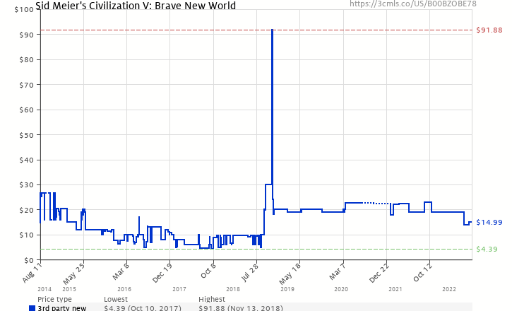 Sid meiers civilization v brave new world b00bzobe78 amazon amazon price history chart for sid meiers civilization v brave new world b00bzobe78 ccuart Gallery