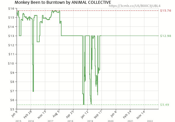 Price history of Animal Collective – Monkey Been To Burn Town