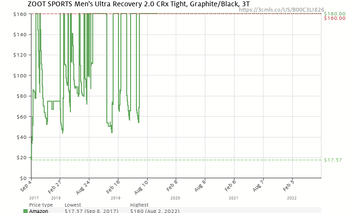 72739f0966 Amazon price history chart for ZOOT SPORTS Men's Ultra Recovery 2.0 CRx  Tight, Graphite/