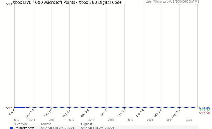 Microsoft points download code