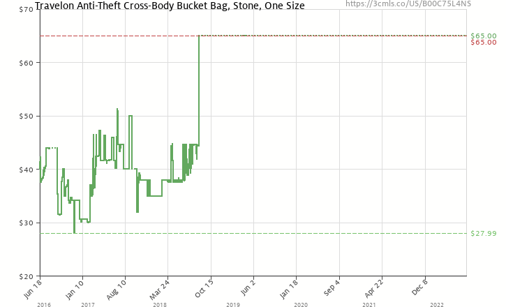 Amazon price history chart for Travelon Anti-Theft Cross-Body Bucket Bag 413d09419a8f3
