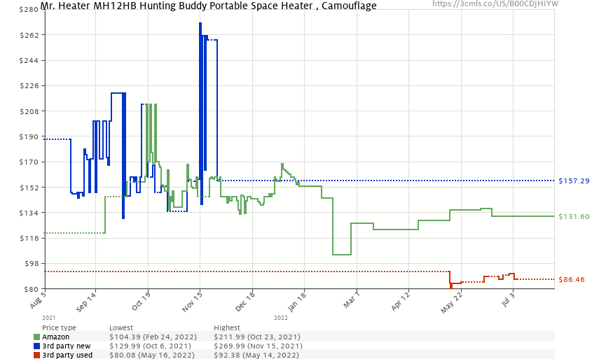 Mr. Heater MH12HB Hunting Buddy Portable Space Heater - Price History: B00CDJHIYW