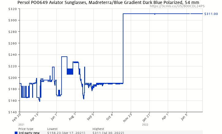 d9db8dc5416cb Amazon price history chart for Persol PO0649 Sunglasses-108 58 Caffe  ( Crystal