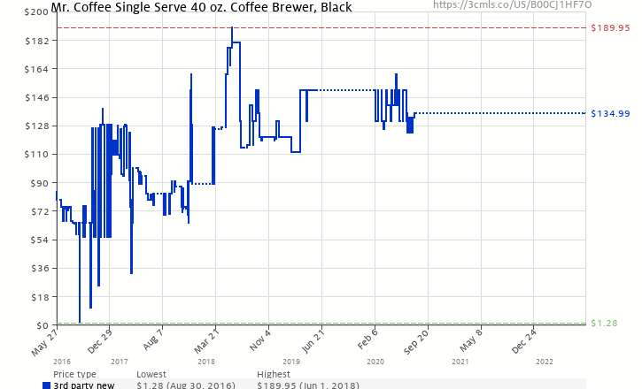 d63b0e88764 Amazon price history chart for Mr. Coffee Single Serve 40 oz. Coffee Brewer