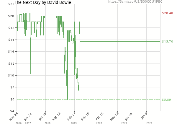 Price history of David Bowie – The Next Day