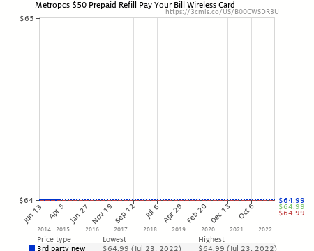 Metropcs $50 Prepaid Refill Pay Your Bill Wireless Card