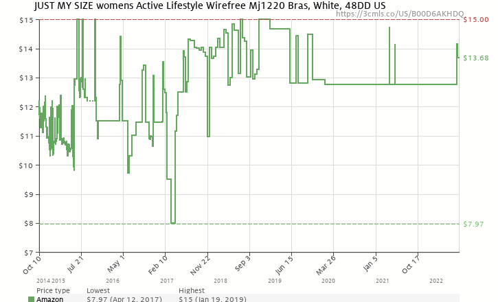 ab135ea2c3 Amazon price history chart for Just My Size Women s Active Lifestyle Wire  Free Bra