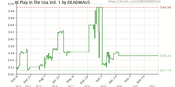 Price history of deadmau5 – deadmau5 at Play – in the USA, Vol 1