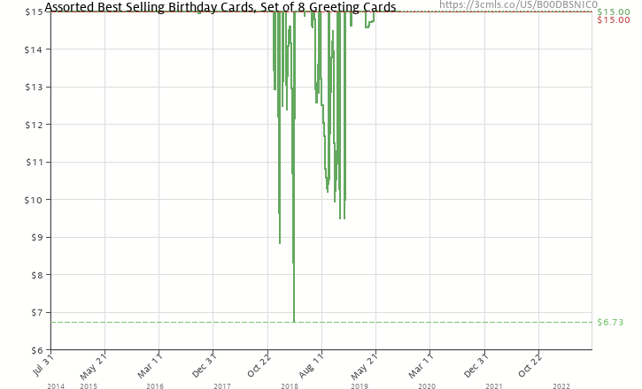 Amazon Price History Chart For Assorted Best Selling Birthday Cards Set Of 8 Greeting