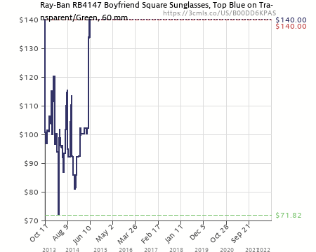 Amazon price history chart for Ray-Ban RB4147 - TOP BLU ON TRANSPARENT Frame GREEN