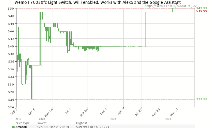 Amazon Price History Chart For Wemo Light Switch Wi Fi Enabled Works With