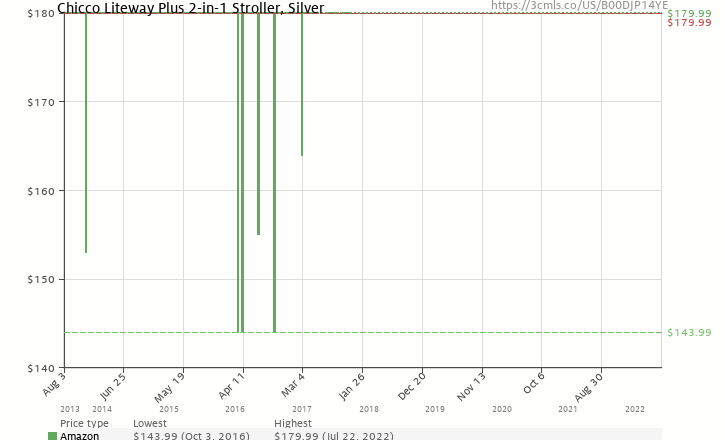 9bfe69c15 Amazon price history chart for Chicco Liteway Plus 2-in-1 Stroller, Silver