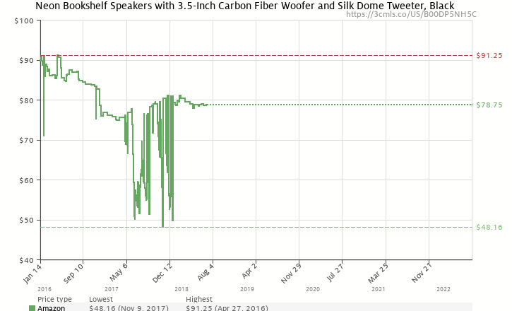 Amazon Price History Chart For Micca Club 3 Bookshelf Speakers With 35 Inch Carbon Fiber