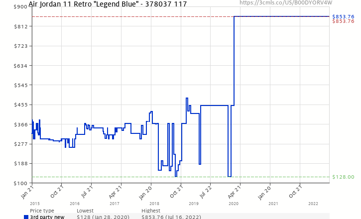 on sale 0f71a 6fed9 Amazon price history chart for Air Jordan 11 Retro