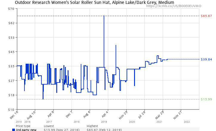 a8843bae5f7b4 Amazon price history chart for Outdoor Research Women s Solar Roller Sun  Hat