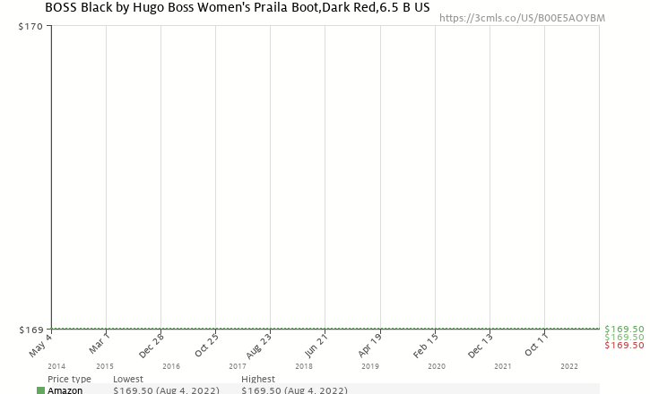cb837487585 Amazon price history chart for BOSS Black by Hugo Boss Women s Praila Boot