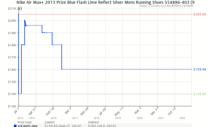 Amazon price history chart for Nike Air Max 2013+ Mens Running Shoes 554886- 403
