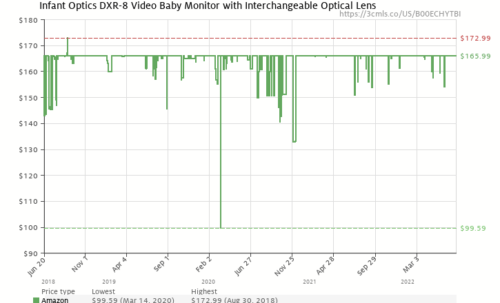 1d7398976234 Amazon price history chart for Infant Optics DXR-8 Video Baby Monitor with  Interchangeable Optical