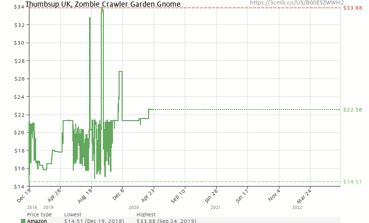 a19e8267f7a Amazon price history chart for THUMBS UP Thumbsup UK