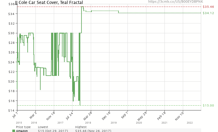 Amazon Price History Chart For JJ Cole Car Seat Cover Black B00EYDBPNK