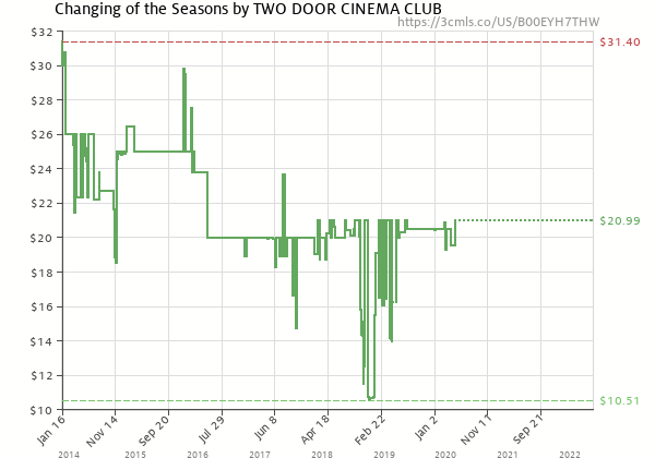 Price history of Two Door Cinema Club – Changing of the Seasons
