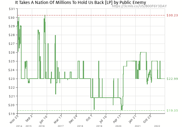 Price history of Public Enemy – It Takes A Nation Of Millions To Hold Us Back [LP][Explicit]