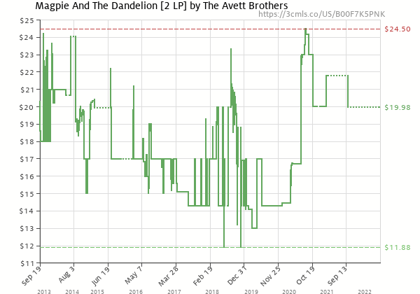 Price history of The Avett Brothers – Magpie And The Dandelion