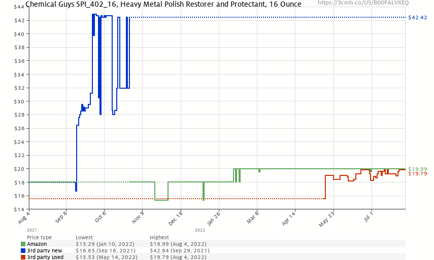 Chemical Guys SPI_402_16, Heavy Metal Polish Restorer and Protectant, 16 Ounce - Price History: B00FALVXEQ