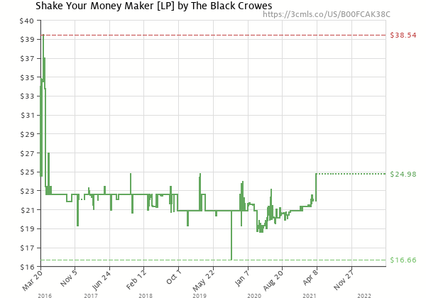 Price history of Black Crowes – Shake Your Money Maker