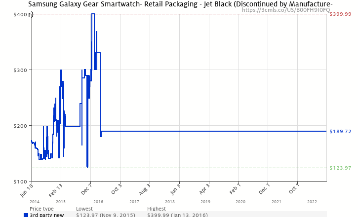 4604bde622f Amazon price history chart for Samsung Galaxy Gear Smartwatch- Retail  Packaging - Jet Black (