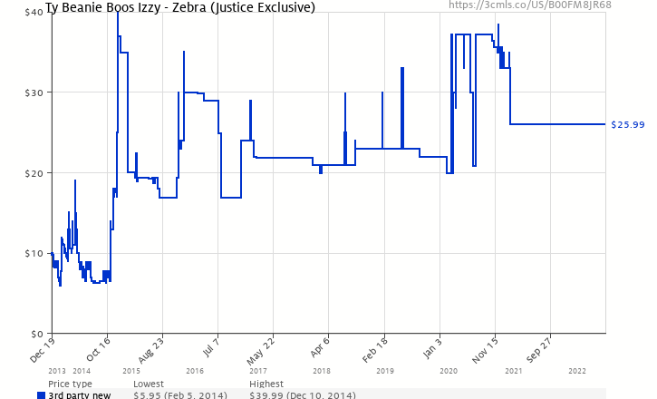 665504f560a Amazon price history chart for Ty Beanie Boos Izzy - Zebra (Justice  Exclusive) (