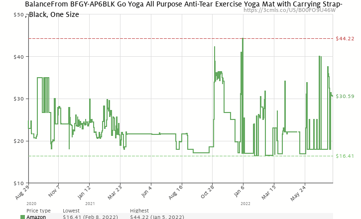 2dcee4663 Amazon price history chart for BalanceFrom GoYoga All-Purpose 1 2-Inch Extra