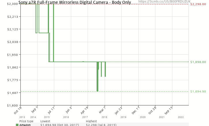 amazon price history chart for sony a7r full frame mirrorless digital camera body only