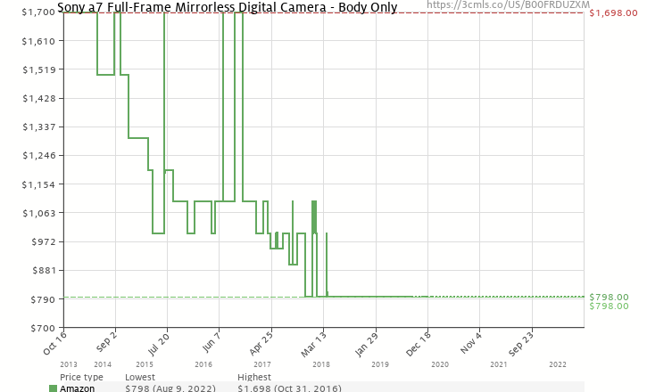 amazon price history chart for sony a7 full frame mirrorless digital camera body only