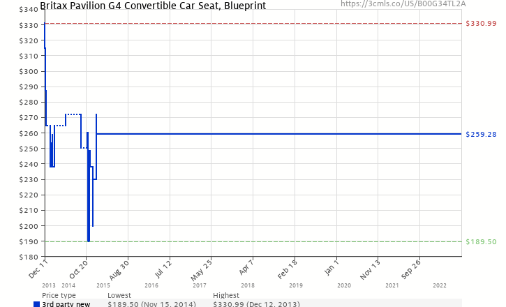 Britax pavilion g4 convertible car seat blueprint b00g34tl2a amazon price history chart for britax pavilion g4 convertible car seat blueprint b00g34tl2a malvernweather Images