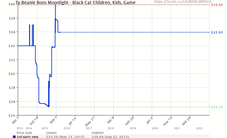 63b1cc4dab0 Amazon price history chart for Ty Beanie Boos Moonlight - Black Cat  Children