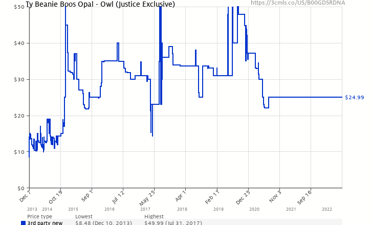 65f9fcfc619 Amazon price history chart for Ty Beanie Boos Opal - Owl (Justice Exclusive)  (