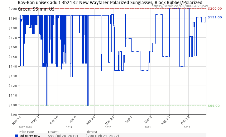 a4c103b90540 Amazon price history chart for Ray Ban RB2132 Wayfarer Sunglasses-622 58  Rubber Black