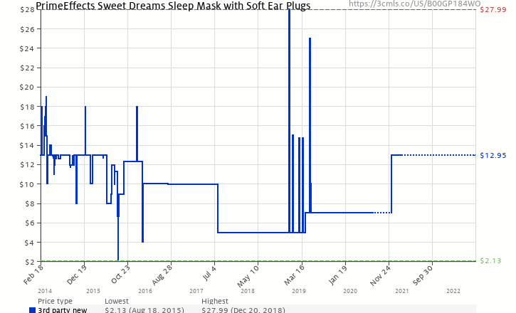 3f9c1cbc69c Amazon price history chart for PrimeEffects Sweet Dreams Sleep Mask with Ear  Plugs (B00GP184WO)