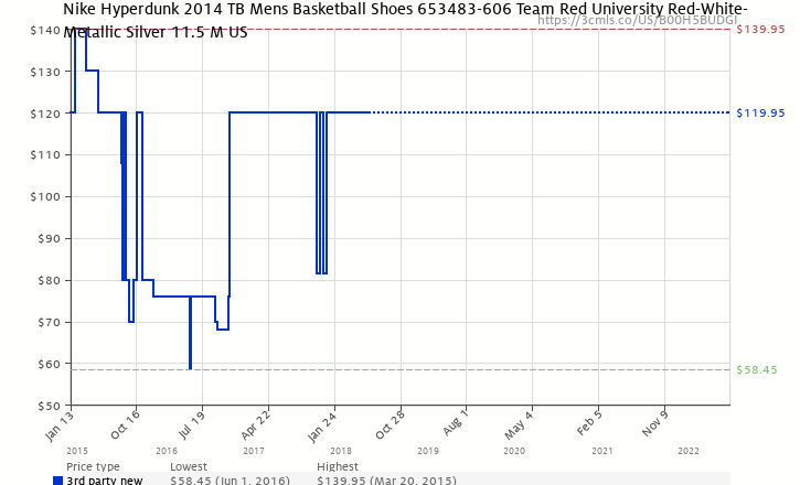 brand new 9253e 812f8 Amazon price history chart for Nike Hyperdunk 2014 TB Mens Basketball Shoes  653483-606 Red