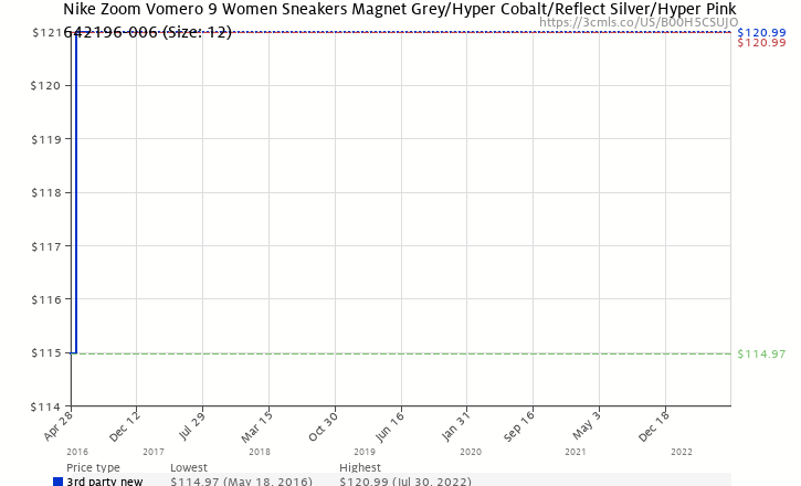 c8d2a05c6c478 Amazon price history chart for NIKE Zoom Vomero 9 Women Sneakers Magnet Grey  Hyper Cobalt