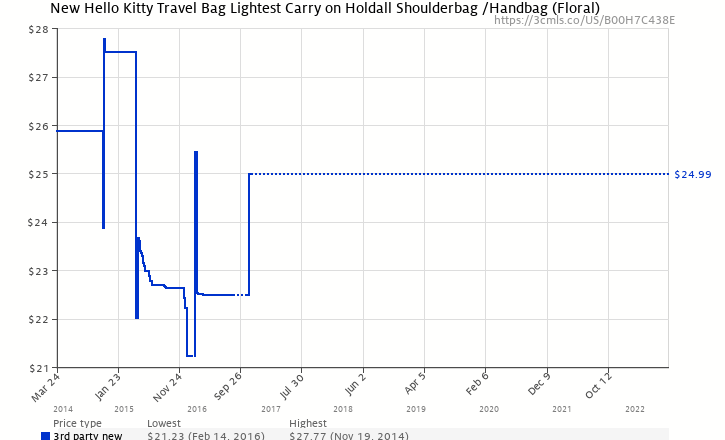 ed4b6dff7b Amazon price history chart for New Hello Kitty Travel Bag Lightest Carry on Holdall  Shoulderbag