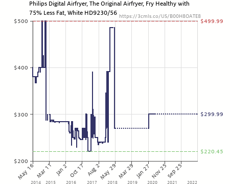 Philips Digital Airfryer The Original Airfryer Fry Healthy with 75 Less Fat