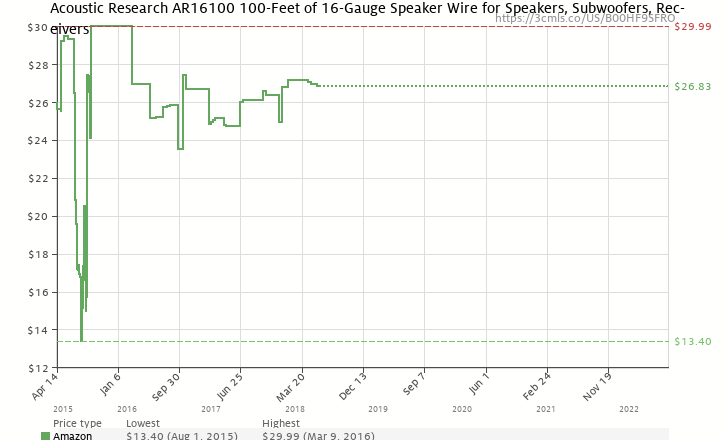 Acoustic research ar16100 100 feet of 16 gauge speaker wire for amazon price history chart for acoustic research ar16100 100 feet of 16 gauge speaker greentooth Image collections