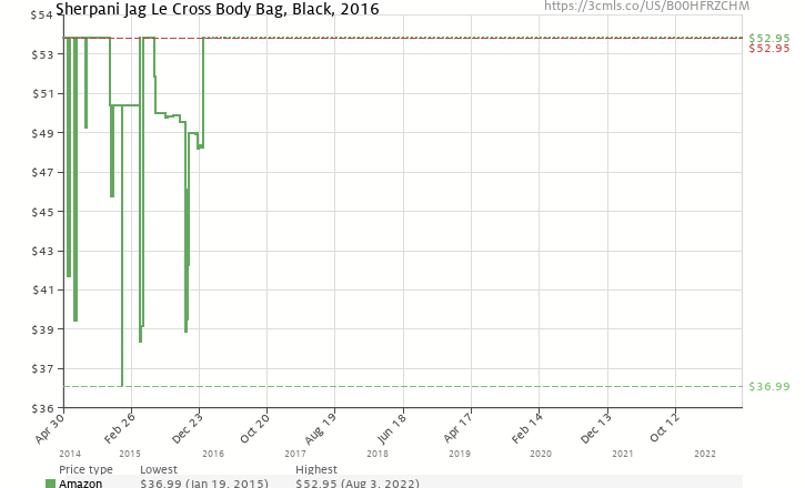 Amazon price history chart for Sherpani Jag Le Cross Body Bag a14be3ec79a27