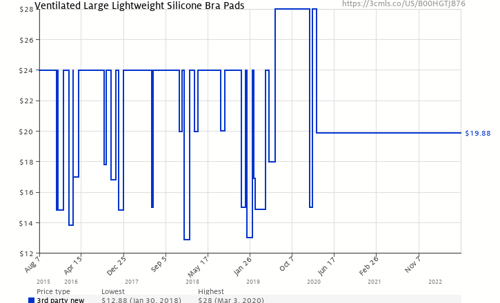 aa87b46872707 Amazon price history chart for Ventilated Large Lightweight Silicone Bra  Pads (B00HGTJB76)