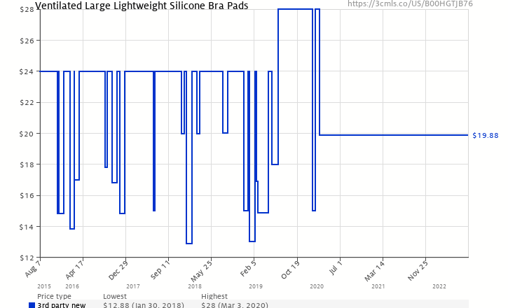 5650773a0 Amazon price history chart for Ventilated Large Lightweight Silicone Bra  Pads (B00HGTJB76)