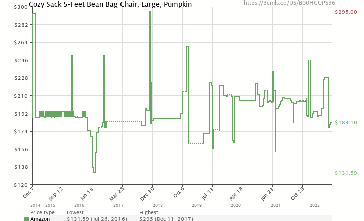 Amazon Price History Chart For Cozy Sack 5 Feet Bean Bag Chair Large